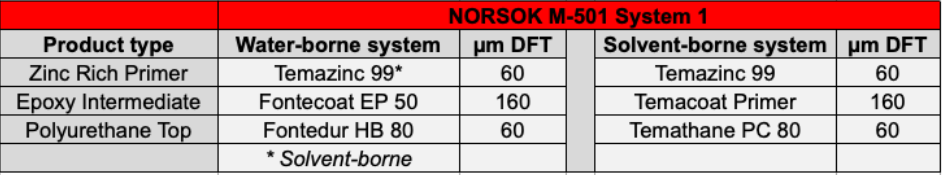 Water-borne vs. solvent-borne metal coatings-A comparison